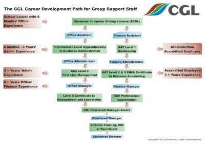 The CGL Career Development Path for Group Support Staff
