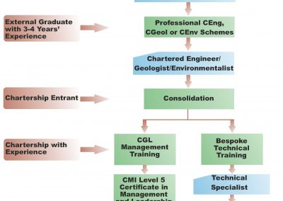 The CGL Career Development Path for Technical Staff