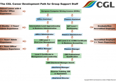 Career Path Group Support